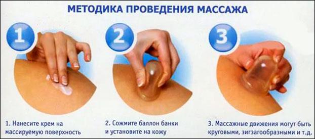 Инструкция к банкам против целлюлита