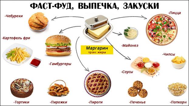 Трансжиры в продуктах