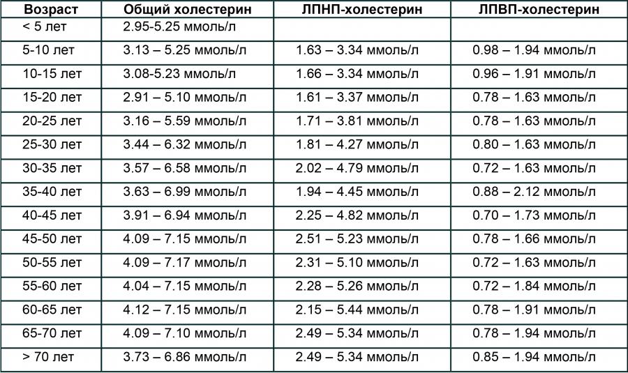 Таблица хорошего и плохого холестерина